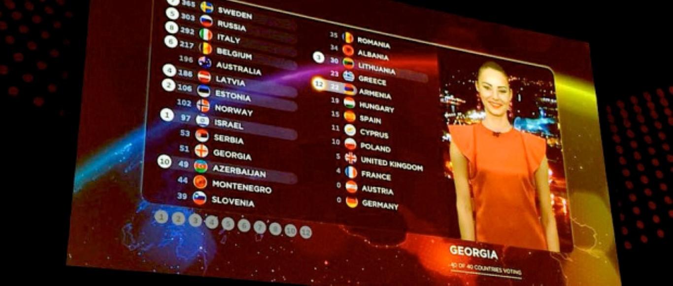 Скандал на евровизиското гласање: Дисквалификувани гласовите на Македонија и Црна Гора