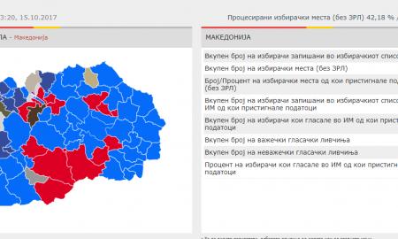 ДИК: СДСМ води во 43, ВМРО-ДПМНЕ во 14, а ДУИ во девет општини